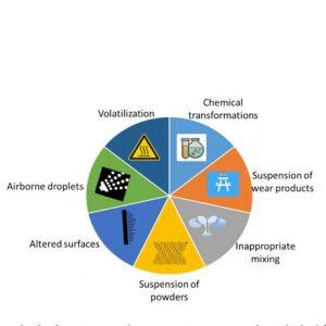 Figure 1. Mechanisms by which cleaning product constituents can be inhaled (adapted from Nazaroff and Weschler, 20048).